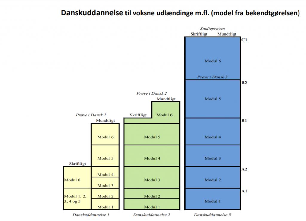 Danskuddannelse danskprøve modultest